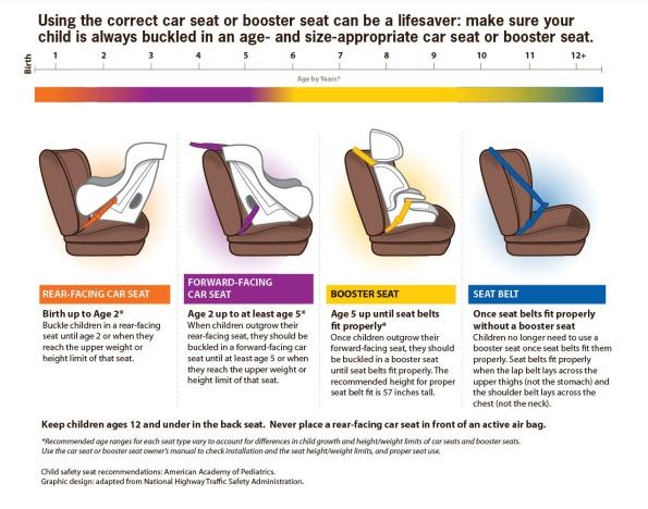 car-seat-chart