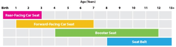 Car Seat age-size-top