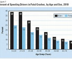 SPeeding arrest by age